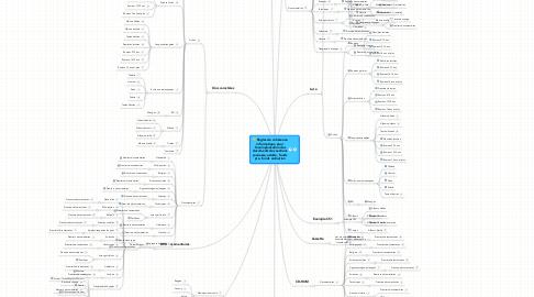 Mind Map: Règles de cohérenceinformatique pourl