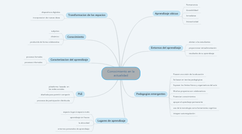 Mind Map: Conocimiento en la actualidad