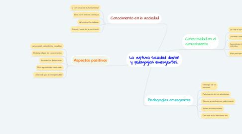 Mind Map: La ruptura sociedad digital y pedagogias emergentes.