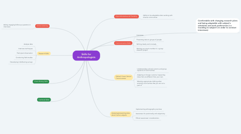 Mind Map: Skills for Anthropologists