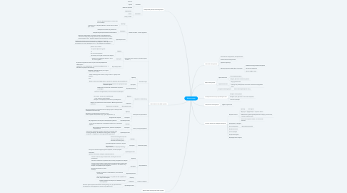 Mind Map: Манипуляция