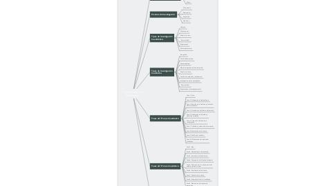 """Mind Map: """"Cultura Organizacional y de Servicio"""""""