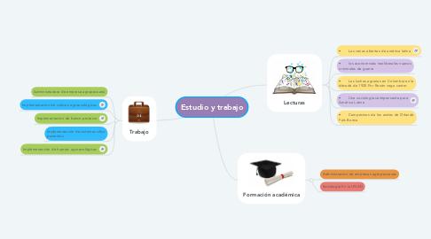Mind Map: Estudio y trabajo