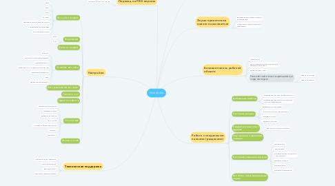Mind Map: Wunderlist