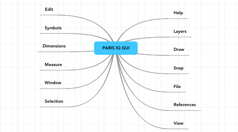 Mind Map: PARIS IQ GUI