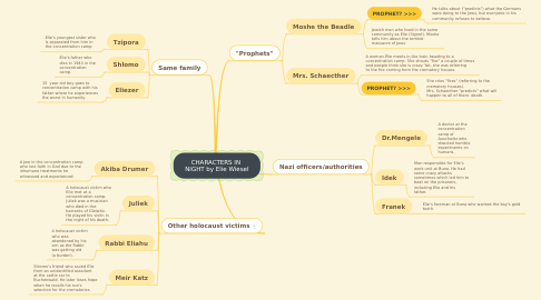 Mind Map: CHARACTERS IN  NIGHT by Elie Wiesel