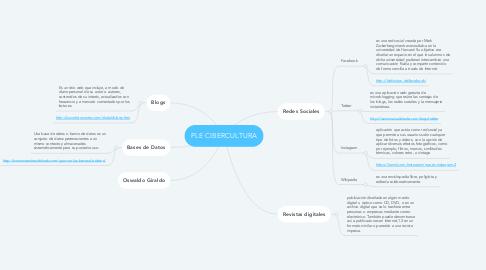 Mind Map: PLE CIBERCULTURA