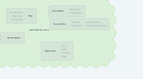 Mind Map: Tejidos Bufandas y Gorros