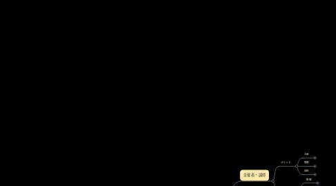Mind Map: オンラインセミナー 導入の魅力とは?