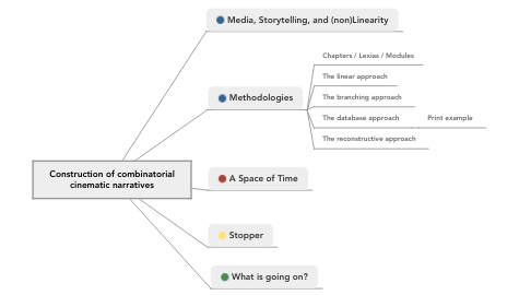 Mind Map: Construction of combinatorial cinematic narratives