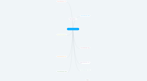 Mind Map: Lord of the Flies Characters