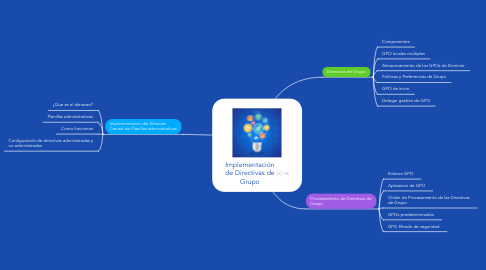 Mind Map: Implementación de Directivas de Grupo