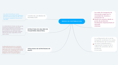 Mind Map: REDES DE DISTRIBUCION