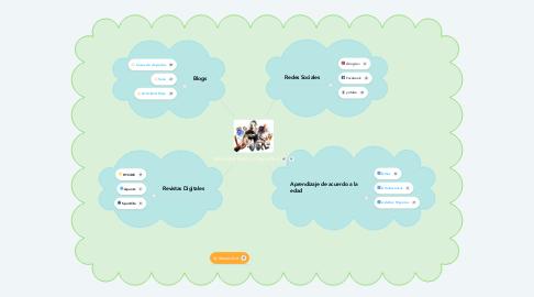 Mind Map: Actividad Física y Deportiva