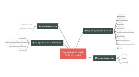 Mind Map: Ingresos del Estado (Clasificación)