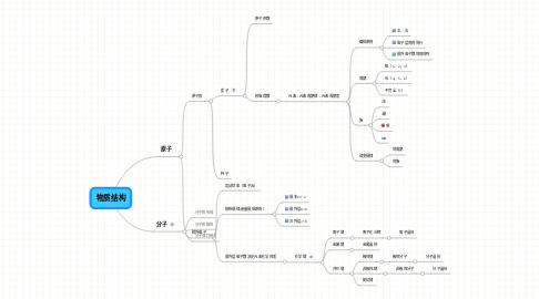 Mind Map: 物质结构