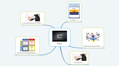Mind Map: PDUC