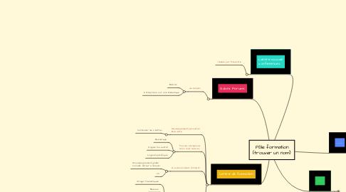 Mind Map: Pôle formation (trouver un nom)