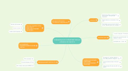 Mind Map: информационно-образовательные ресурсы интернета