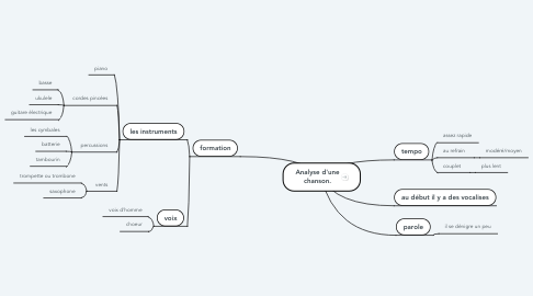 Mind Map: Analyse d'une chanson.