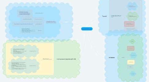 Mind Map: GomputerGraphic