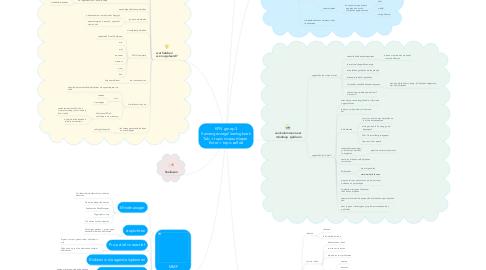 Mind Map: KPN groep 3 Samengevoegd leerlogboek Tab = topic niveau dieper  Enter = topic zelfde