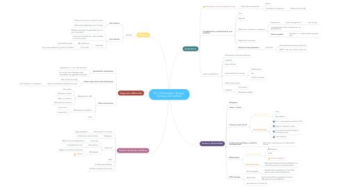 Mind Map: P5.1 Présentation clinique  classique de l'asthme