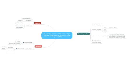 Mind Map: P5.3 Mycose broncho-pulmonaire allergique Exemple : Aspergillose Broncho-pulmonaire Allergique (ABPA)