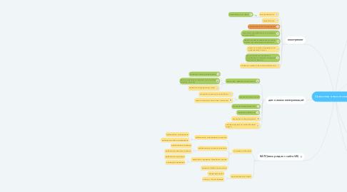 Mind Map: Сквозная аналитика