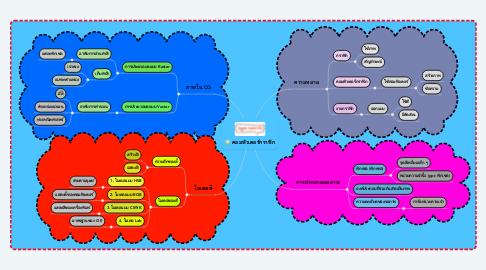 Mind Map: คอมพิวเตอร์กราฟิก