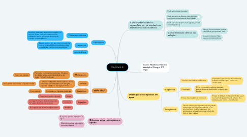Mind Map: Capítulo 4