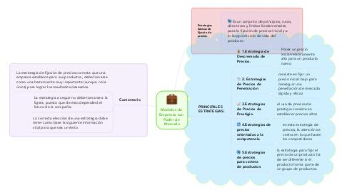 Mind Map: Modelos de  Empresas con  Poder de  Mercado