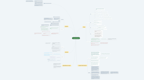Mind Map: Cognitive Theorists