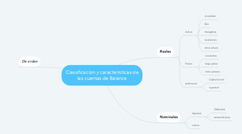 Mind Map: Clasisficacion y caracteristicas de las cuentas de Balance