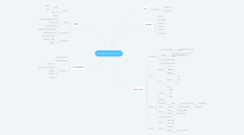 Mind Map: Técnicas de Programación