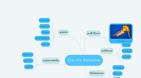 Mind Map: ζωή στη θάλασσα
