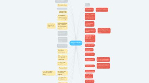 Mind Map: Гавриил Романович Державин