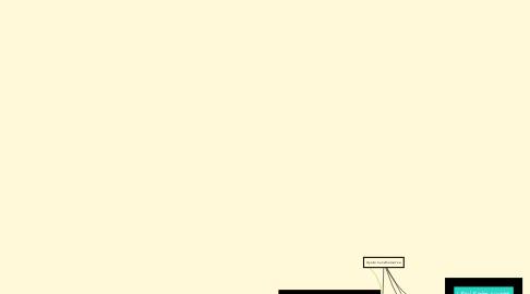Mind Map: Herramientas para el aprendizaje del idioma hebreo
