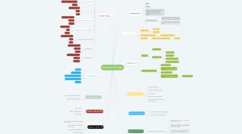 Mind Map: Gouvernance Partagée
