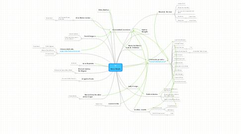 Mind Map: Manu Mojito