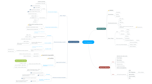 Mind Map: P5.7 Diagnostic