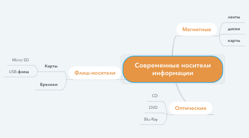 Mind Map: Современные носители информации