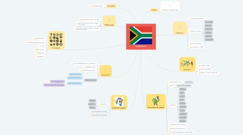 Mind Map: SUDÁFRICA