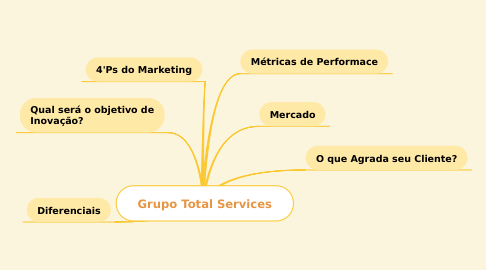 Mind Map: Grupo Total Services