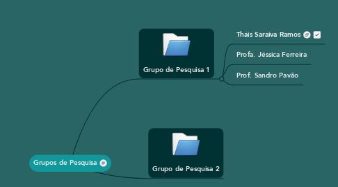 Mind Map: Grupos de Pesquisa