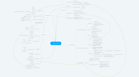 Mind Map: Should euthanasia be legalised in NZ?