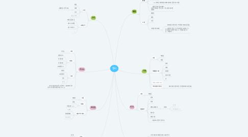 Mind Map: 필터
