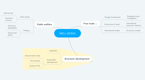 Mind Map: WELL-BEING