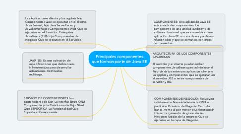 Mind Map: Principales componentes que forman parte de Java EE