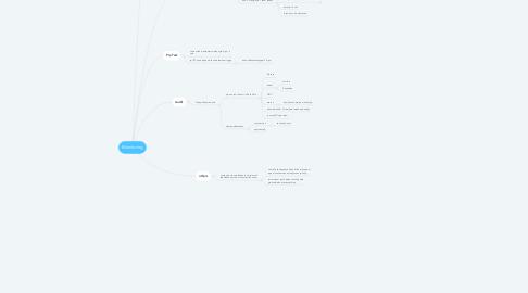 Mind Map: Monitoring